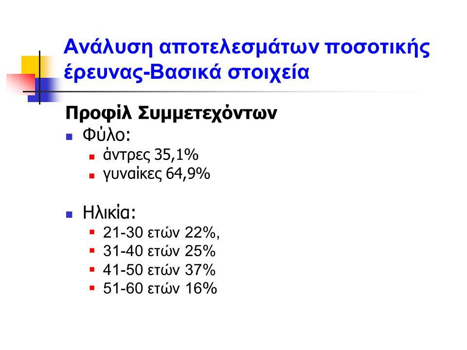 Ανάλυση αποτελεσμάτων ποσοτικής έρευνας-Βασικά στοιχεία Προφίλ Συμμετεχόντων Φύλο: άντρες 35,1% γυναίκες 64,9% Ηλικία:  21-30 ετών 22%,  31-40 ετών