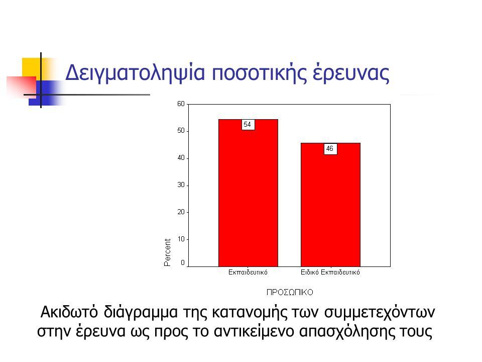 Δειγματοληψία ποσοτικής έρευνας Ακιδωτό διάγραμμα της κατανομής των συμμετεχόντων στην έρευνα ως προς το αντικείμενο απασχόλησης τους