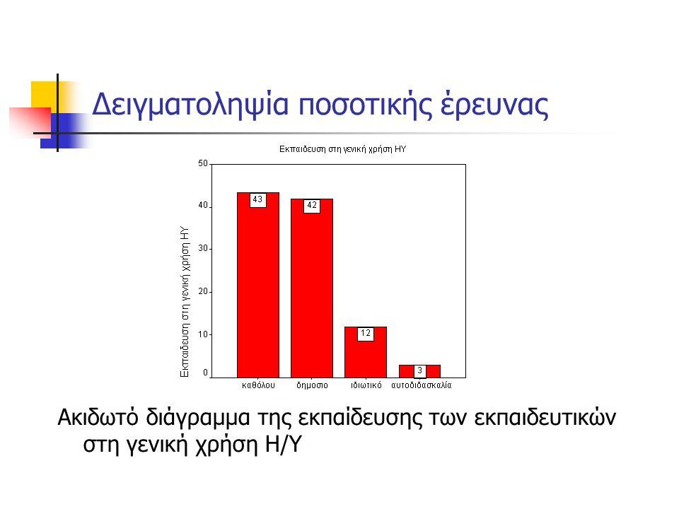Δειγματοληψία ποσοτικής έρευνας Ακιδωτό διάγραμμα της εκπαίδευσης των εκπαιδευτικών στη γενική χρήση Η/Υ