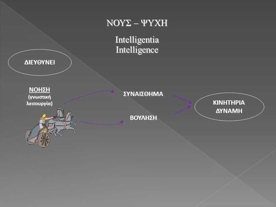ΝΟΥΣ – ΨΥΧΗ IntelligentiaIntelligence ΝΟΗΣΗ (γνωστική λειτουργία) ΣΥΝΑΙΣΘΗΜΑ ΒΟΥΛΗΣΗ ΚΙΝΗΤΗΡΙΑ ΔΥΝΑΜΗ ΔΙΕΥΘΥΝΕΙ