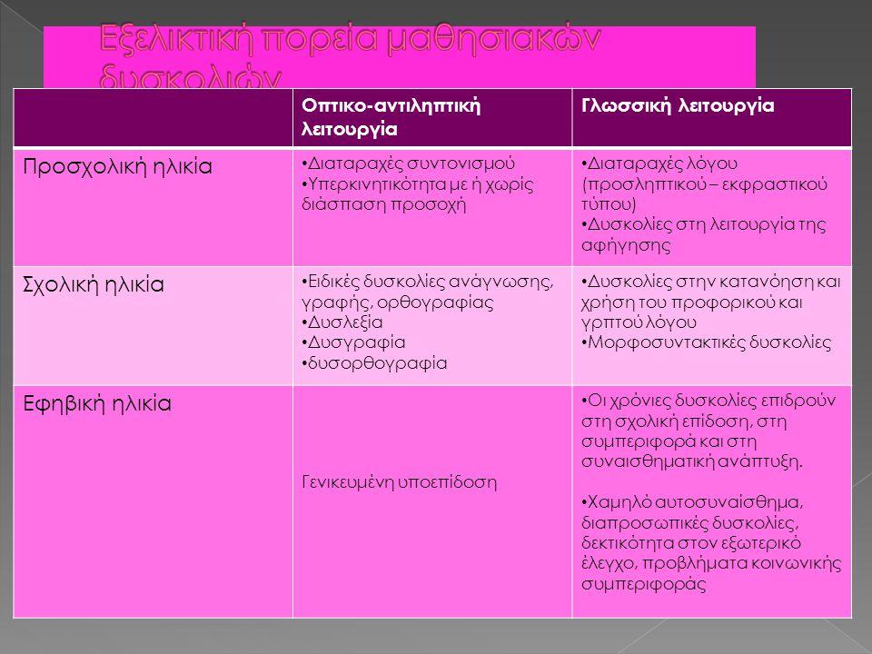 Οπτικο-αντιληπτική λειτουργία Γλωσσική λειτουργία Προσχολική ηλικία Διαταραχές συντονισμού Υπερκινητικότητα με ή χωρίς διάσπαση προσοχή Διαταραχές λόγ