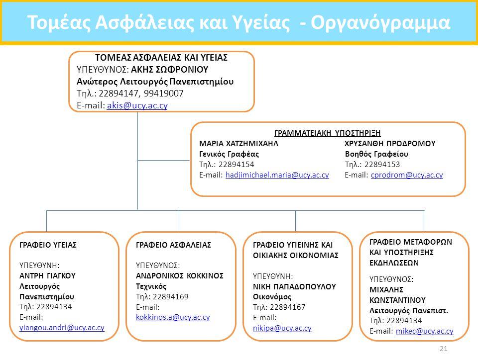 Τομέας Ασφάλειας και Υγείας - Οργανόγραμμα 21 ΤΟΜΕΑΣ ΑΣΦΑΛΕΙΑΣ ΚΑΙ ΥΓΕΙΑΣ ΥΠΕΥΘΥΝΟΣ: AΚΗΣ ΣΩΦΡΟΝΙΟΥ Ανώτερος Λειτουργός Πανεπιστημίου Τηλ.: 22894147, 99419007 E-mail: akis@ucy.ac.cyakis@ucy.ac.cy ΓΡΑΜΜΑΤΕΙΑΚΗ ΥΠΟΣΤΗΡΙΞΗ ΜΑΡΙΑ ΧΑΤΖΗΜΙΧΑΗΛ ΧΡΥΣΑΝΘΗ ΠΡΟΔΡΟΜΟΥ Γενικός Γραφέας Βοηθός Γραφείου Τηλ.: 22894154 Τηλ.: 22894153 E-mail: hadjimichael.maria@ucy.ac.cy E-mail: cprodrom@ucy.ac.cyhadjimichael.maria@ucy.ac.cycprodrom@ucy.ac.cy ΓΡΑΦΕΙΟ ΥΓΕΙΑΣ ΥΠΕΥΘΥΝΗ: ΑΝΤΡΗ ΓΙΑΓΚΟΥ Λειτουργός Πανεπιστημίου Τηλ: 22894134 E-mail: yiangou.andri@ucy.ac.cy yiangou.andri@ucy.ac.cy ΓΡΑΦΕΙΟ ΑΣΦΑΛΕΙΑΣ ΥΠΕΥΘΥΝΟΣ: ΑΝΔΡΟΝΙΚΟΣ ΚΟΚΚΙΝΟΣ Τεχνικός Τηλ: 22894169 E-mail: kokkinos.a@ucy.ac.cy kokkinos.a@ucy.ac.cy ΓΡΑΦΕΙΟ ΥΓΙΕΙΝΗΣ ΚΑΙ ΟΙΚΙΑΚΗΣ ΟΙΚΟΝΟΜΙΑΣ ΥΠΕΥΘΥΝΗ: ΝΙΚΗ ΠΑΠΑΔΟΠΟΥΛΟΥ Οικονόμος Τηλ: 22894167 E-mail: nikipa@ucy.ac.cy ΓΡΑΦΕΙΟ ΜΕΤΑΦΟΡΩΝ ΚΑΙ ΥΠΟΣΤΗΡΙΞΗΣ ΕΚΔΗΛΩΣΕΩΝ ΥΠΕΥΘΥΝΟΣ: ΜΙΧΑΛΗΣ ΚΩΝΣΤΑΝΤΙΝΟΥ Λειτουργός Πανεπιστ.