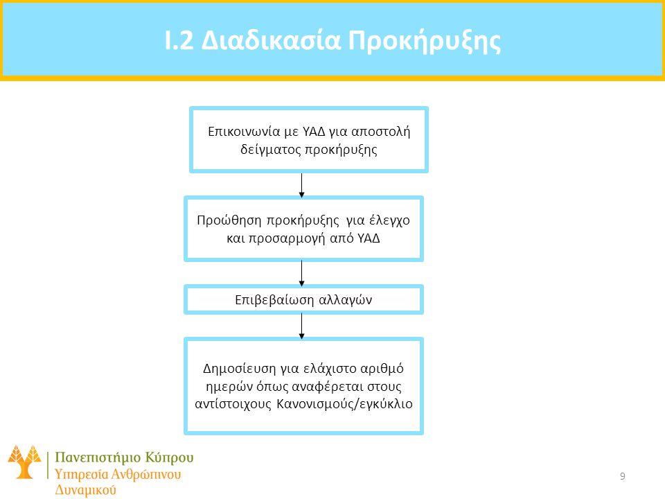 Agenda: I.2 Διαδικασία Προκήρυξης Προώθηση προκήρυξης για έλεγχο και προσαρμογή από ΥΑΔ Επιβεβαίωση αλλαγών Δημοσίευση για ελάχιστο αριθμό ημερών όπως αναφέρεται στους αντίστοιχους Κανονισμούς/εγκύκλιο Επικοινωνία με ΥΑΔ για αποστολή δείγματος προκήρυξης 9