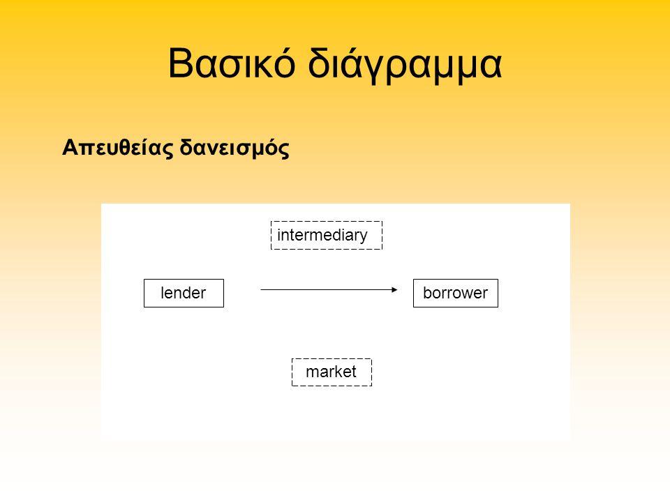 Βασικό διάγραμμα intermediary lenderborrower market Απευθείας δανεισμός