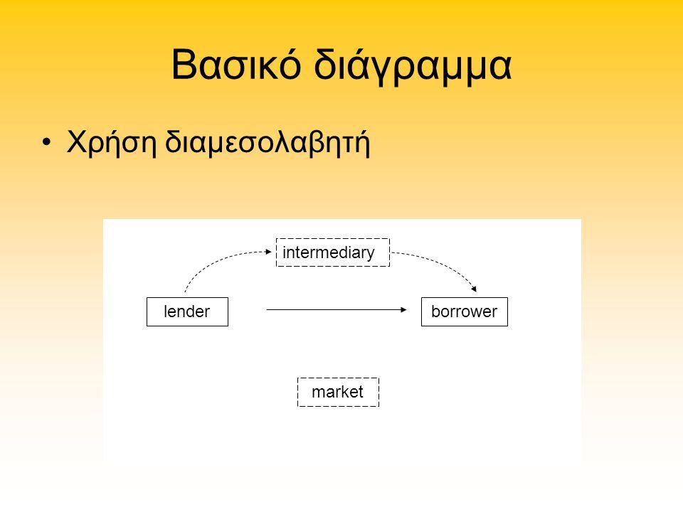 Βασικό διάγραμμα Χρήση διαμεσολαβητή intermediary lenderborrower market