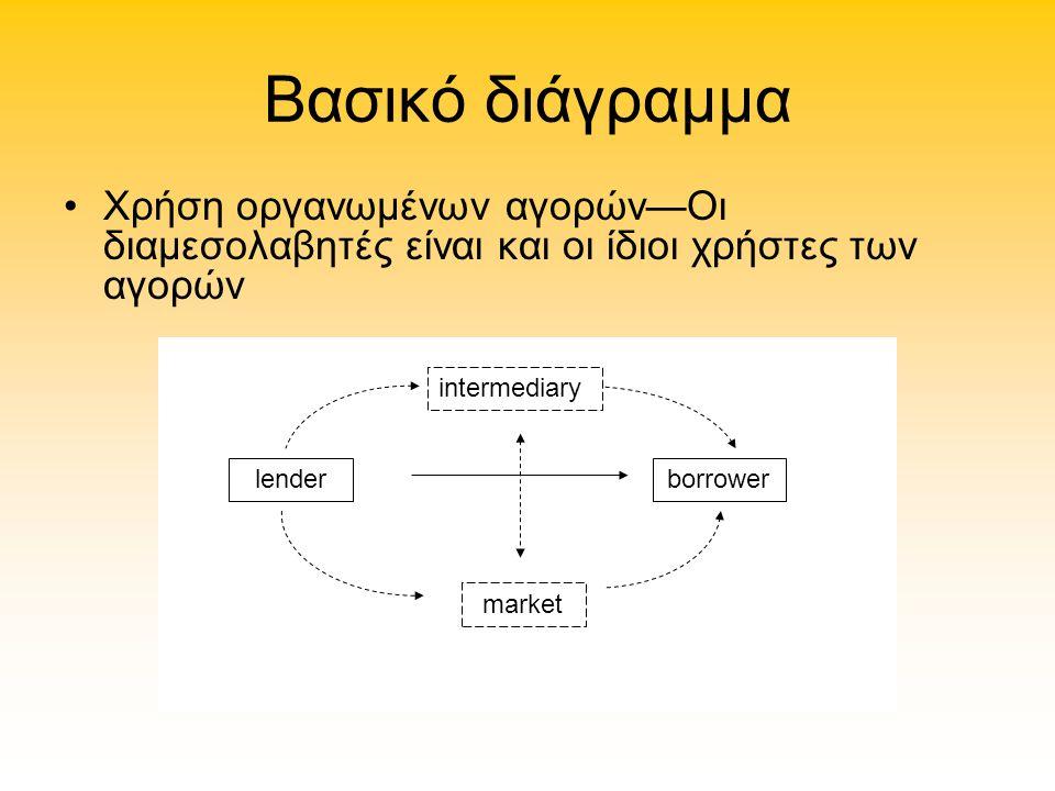 Βασικό διάγραμμα Χρήση οργανωμένων αγορών—Οι διαμεσολαβητές είναι και οι ίδιοι χρήστες των αγορών intermediary lenderborrower market