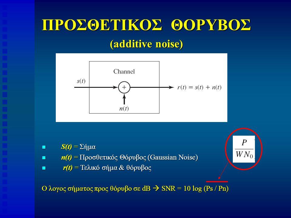 ΠΡΟΣΘΕΤΙΚΟΣ ΘΟΡΥΒΟΣ (additive noise) S(t) = Σήμα S(t) = Σήμα n(t) = Προσθετικός Θόρυβος (Gaussian Noise) n(t) = Προσθετικός Θόρυβος (Gaussian Noise) r(t) = Τελικό σήμα & θόρυβος r(t) = Τελικό σήμα & θόρυβος O λογος σήματος προς θόρυβο σε dB  SNR = 10 log (Ps / Pn)