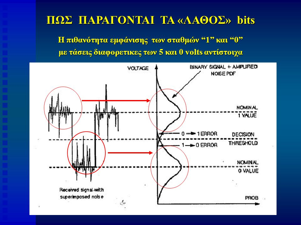 ΠΩΣ ΠΑΡΑΓΟΝΤΑΙ ΤΑ «ΛΑΘΟΣ» bits Η πιθανότητα εμφάνισης των σταθμών 1 και 0 με τάσεις διαφορετικες των 5 και 0 volts αντίστοιχα