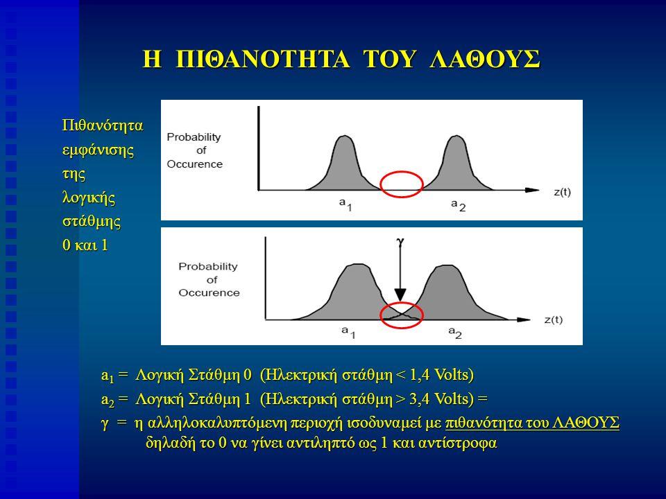 a 1 = Λογική Στάθμη 0 (Ηλεκτρική στάθμη < 1,4 Volts) a 2 = Λογική Στάθμη 1 (Ηλεκτρική στάθμη > 3,4 Volts) = γ = η αλληλοκαλυπτόμενη περιοχή ισοδυναμεί με πιθανότητα του ΛΑΘΟΥΣ δηλαδή το 0 να γίνει αντιληπτό ως 1 και αντίστροφα Πιθανότηταεμφάνισηςτηςλογικήςστάθμης 0 και 1 Η ΠΙΘΑΝΟΤΗΤΑ ΤΟΥ ΛΑΘΟΥΣ