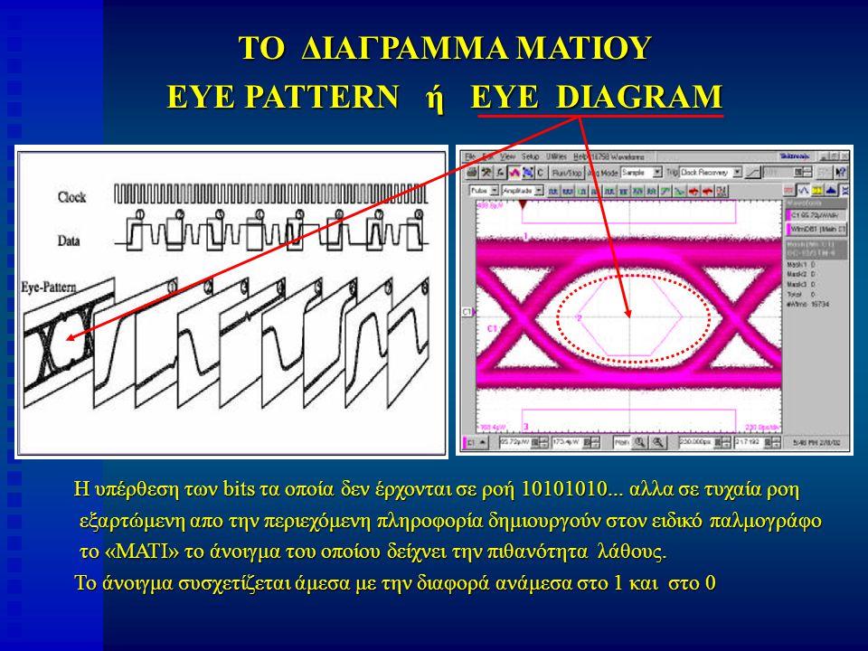 ΤΟ ΔΙΑΓΡΑΜΜΑ ΜΑΤΙΟΥ EYE PATTERN ή EYE DIAGRAM Η υπέρθεση των bits τα οποία δεν έρχονται σε ροή 10101010...