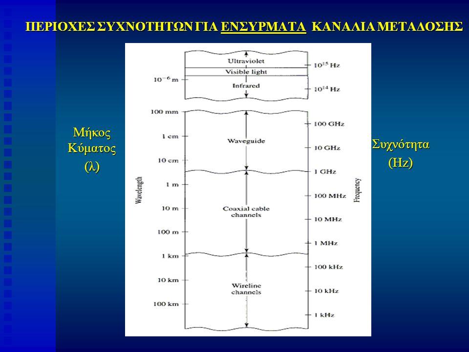 ΠΕΡΙΟΧΕΣ ΣΥΧΝΟΤΗΤΩΝ ΓΙΑ ΕΝΣΥΡΜΑΤΑ ΚΑΝΑΛΙΑ ΜΕΤΑΔΟΣΗΣ Μήκος Κύματος (λ) Συχνότητα (Hz)