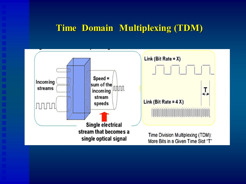Time Domain Multiplexing (TDM)