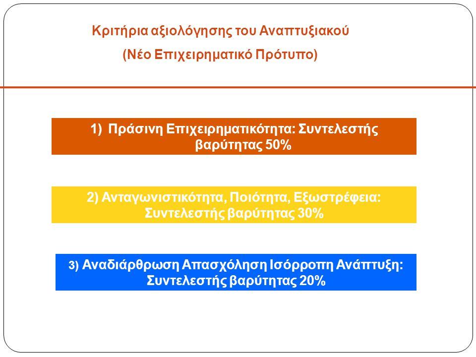 Κριτήρια αξιολόγησης του Αναπτυξιακού (Νέο Επιχειρηματικό Πρότυπο) 1)Πράσινη Επιχειρηματικότητα: Συντελεστής βαρύτητας 50% 2) Ανταγωνιστικότητα, Ποιότητα, Εξωστρέφεια: Συντελεστής βαρύτητας 30% 3) Αναδιάρθρωση Απασχόληση Ισόρροπη Ανάπτυξη: Συντελεστής βαρύτητας 20%