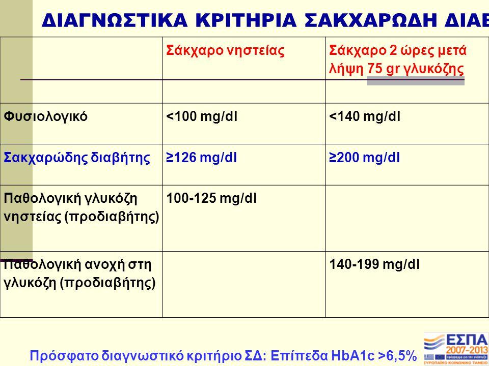 Σάκχαρο νηστείας Σάκχαρο 2 ώρες μετά λήψη 75 gr γλυκόζης Φυσιολογικό<100 mg/dl<140 mg/dl Σακχαρώδης διαβήτης≥126 mg/dl≥200 mg/dl Παθολογική γλυκόζη νηστείας (προδιαβήτης) 100-125 mg/dl Παθολογική ανοχή στη γλυκόζη (προδιαβήτης) 140-199 mg/dl ΔΙΑΓΝΩΣΤΙΚΑ ΚΡΙΤΗΡΙΑ ΣΑΚΧΑΡΩΔΗ ΔΙΑΒΗΤΗ Πρόσφατο διαγνωστικό κριτήριο ΣΔ: Επίπεδα ΗbA1c >6,5%