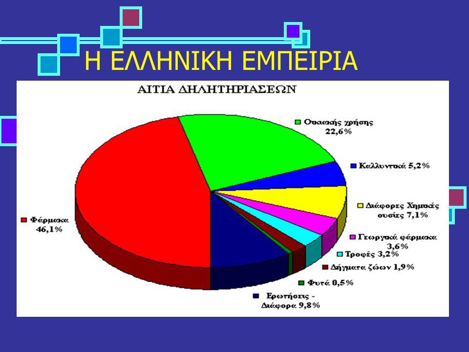 Διούρηση ΙΙ  Ουδέτερη  ΙΝΗ, βρωμιούχα  Όξινη  φαινυλκυκλιδίνη, στρυχνίνη, κινίνη.