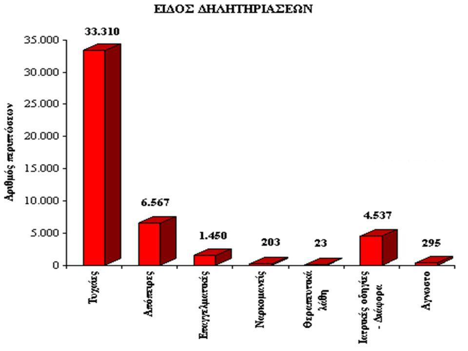 Αιμοδιάλυση Ενδείξεις Αιθυλενογλυκόλη (τιμές πλάσματος >25 mg%) Μεθανόλη (τιμές >25 mg%) Amanita Phaloides Βαρέα μέταλλα Σαλικυλικά Λίθιο