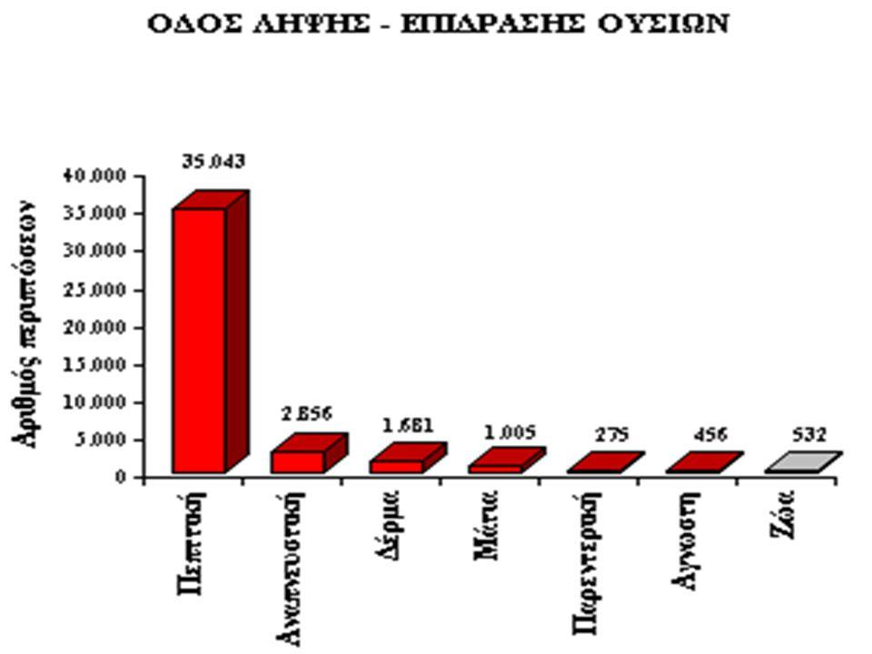 ΑΝΤΙΜΕΤΩΠΙΣΗ Απομάκρυνση από την έκθεση Απομάκρυνση από την έκθεση Χορήγηση υψηλών δόσεων οξυγόνου Χορήγηση υψηλών δόσεων οξυγόνου Αντιμετώπιση της μεταβολικής οξέωσης μέσω βελτίωσης της μεταφοράς οξυγόνου στους ιστούς.