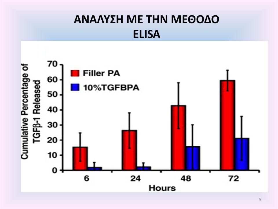 Θεραπεία με TGFBPA με ή χωρίς TGFβ-1 Υαλώδης σχηματισμός ιστού Ολοκληρωμένη πλήρωση Καθόλου κενά ανάμεσα σε αναγεννημένο και περιβάλλοντα ιστό GAG και κολλαγόνο τύπου ΙΙ ίδιας έντασης και ποσότητας με τον περιβάλλοντα ιστό Άριστη αρχιτεκτονική οργάνωση κατά στήλες Κανονική κυτταρική πυκνότητα και ομαδοποίηση 20