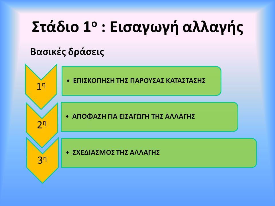 Στάδιο 1 ο : Εισαγωγή αλλαγής 1η1η ΕΠΙΣΚΟΠΗΣΗ ΤΗΣ ΠΑΡΟΥΣΑΣ ΚΑΤΑΣΤΑΣΗΣ 2η2η ΑΠΟΦΑΣΗ ΓΙΑ ΕΙΣΑΓΩΓΗ ΤΗΣ ΑΛΛΑΓΗΣ 3η3η ΣΧΕΔΙΑΣΜΟΣ ΤΗΣ ΑΛΛΑΓΗΣ Βασικές δράσει