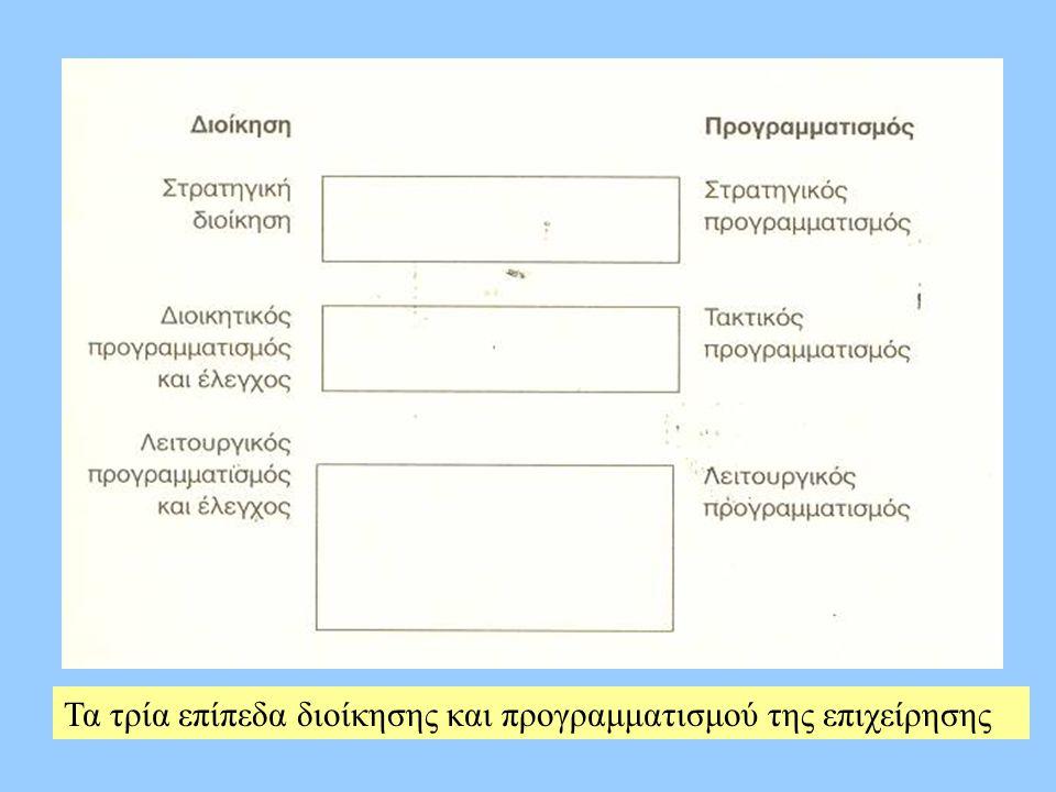 Τα τρία επίπεδα διοίκησης και προγραμματισμού της επιχείρησης
