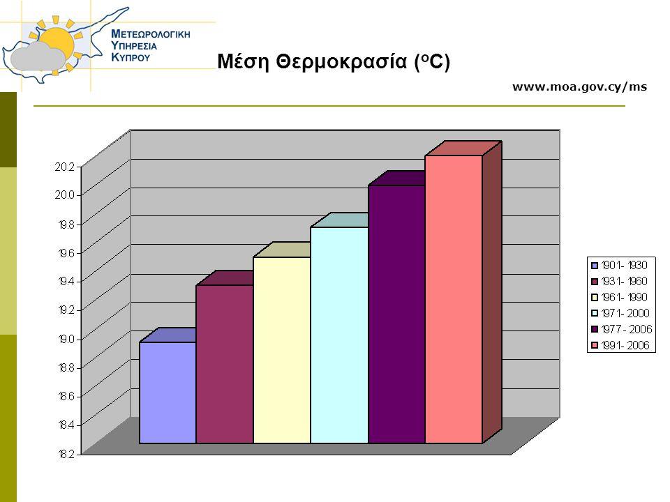 Μέση Θερμοκρασία ( o C) www.moa.gov.cy/ms
