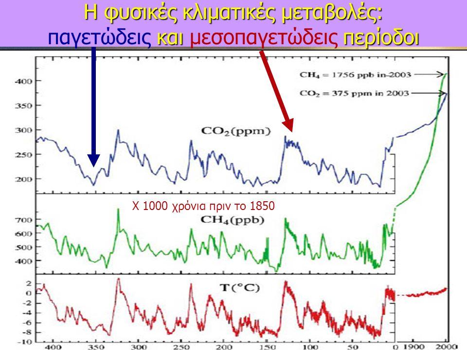 Η φυσικές κλιματικές μεταβολές: και περίοδοι Η φυσικές κλιματικές μεταβολές: παγετώδεις και μεσοπαγετώδεις περίοδοι Χ 1000 χρόνια πριν το 1850