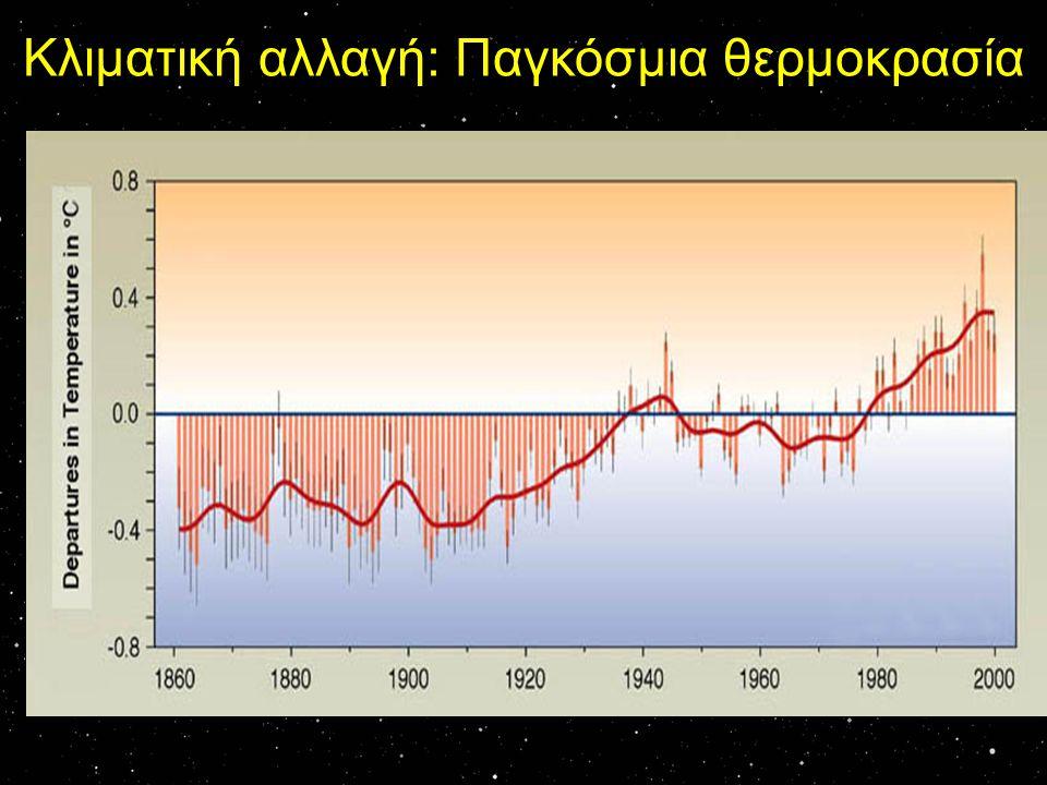Κλιματική αλλαγή: Παγκόσμια θερμοκρασία