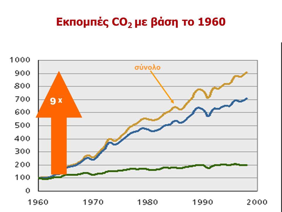 9 χ Εκπομπές CO 2 με βάση το 1960 σύνολο