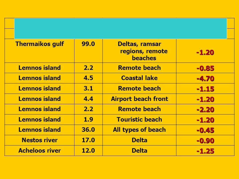 Rhodes island2.8Hotel beach-3.10 Rhodes island36All types of beach-0.75 Thermaikos gulf99.0Deltas, ramsar regions, remote beaches -1.20 -1.20 Lemnos island2.2Remote beach-0.85 Lemnos island4.5Coastal lake-4.70 Lemnos island3.1Remote beach-1.15 Lemnos island4.4Airport beach front-1.20 Lemnos island2.2Remote beach-2.20 Lemnos island1.9Touristic beach-1.20 Lemnos island36.0All types of beach-0.45 Nestos river17.0Delta-0.90 Acheloos river12.0Delta-1.25