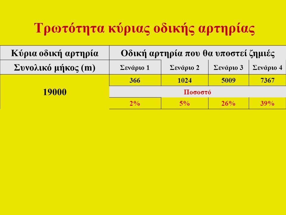Κύρια οδική αρτηρίαΟδική αρτηρία που θα υποστεί ζημιές Συνολικό μήκος (m) Σενάριο 1Σενάριο 2Σενάριο 3Σενάριο 4 19000 366102450097367 Ποσοστό 2%5%26%39