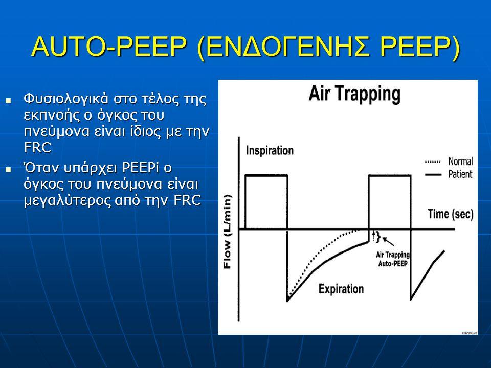 AUTO-PEEP (ENΔΟΓΕΝΗΣ PEEP) Φυσιολογικά στο τέλος της εκπνοής ο όγκος του πνεύμονα είναι ίδιος με την FRC Φυσιολογικά στο τέλος της εκπνοής ο όγκος του πνεύμονα είναι ίδιος με την FRC Όταν υπάρχει PEEPi ο όγκος του πνεύμονα είναι μεγαλύτερος από την FRC Όταν υπάρχει PEEPi ο όγκος του πνεύμονα είναι μεγαλύτερος από την FRC