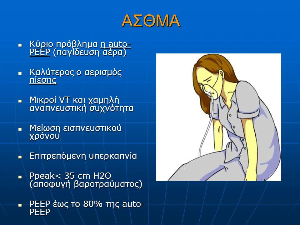 ΑΣΘΜΑ Κύριο πρόβλημα η auto- PEEP (παγίδευση αέρα) Κύριο πρόβλημα η auto- PEEP (παγίδευση αέρα) Καλύτερος ο αερισμός πίεσης Καλύτερος ο αερισμός πίεσης Μικροί VT και χαμηλή αναπνευστική συχνότητα Μικροί VT και χαμηλή αναπνευστική συχνότητα Μείωση εισπνευστικού χρόνου Μείωση εισπνευστικού χρόνου Eπιτρεπόμενη υπερκαπνία Eπιτρεπόμενη υπερκαπνία Ppeak< 35 cm H2O (αποφυγή βαροτραύματος) Ppeak< 35 cm H2O (αποφυγή βαροτραύματος) PEEP έως το 80% της auto- PEEP PEEP έως το 80% της auto- PEEP