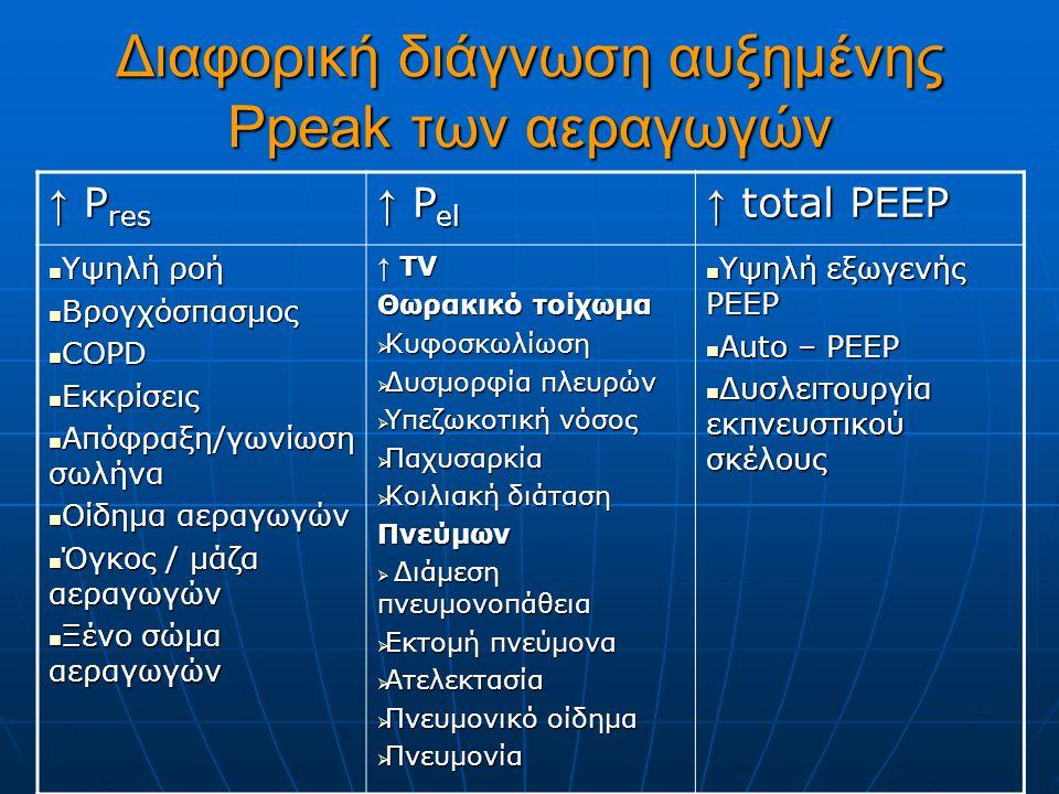 Διαφορική διάγνωση αυξημένης Ppeak των αεραγωγών ↑ P res ↑ P el ↑ total PEEP Yψηλή ροή Yψηλή ροή Βρογχόσπασμος Βρογχόσπασμος COPD COPD Εκκρίσεις Εκκρίσεις Απόφραξη/γωνίωση σωλήνα Απόφραξη/γωνίωση σωλήνα Οίδημα αεραγωγών Οίδημα αεραγωγών Όγκος / μάζα αεραγωγών Όγκος / μάζα αεραγωγών Ξένο σώμα αεραγωγών Ξένο σώμα αεραγωγών ↑ TV Θωρακικό τοίχωμα  Κυφοσκωλίωση  Δυσμορφία πλευρών  Υπεζωκοτική νόσος  Παχυσαρκία  Κοιλιακή διάταση Πνεύμων  Διάμεση πνευμονοπάθεια  Εκτομή πνεύμονα  Ατελεκτασία  Πνευμονικό οίδημα  Πνευμονία Υψηλή εξωγενής PEEP Υψηλή εξωγενής PEEP Auto – PEEP Auto – PEEP Δυσλειτουργία εκπνευστικού σκέλους Δυσλειτουργία εκπνευστικού σκέλους