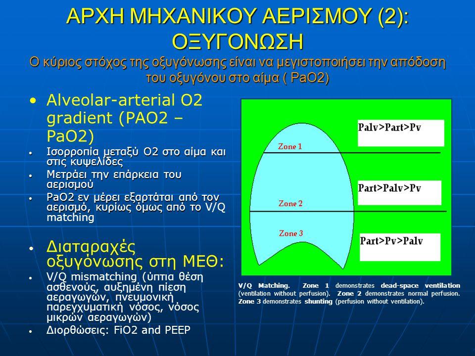 ΑΡΧΗ ΜΗΧΑΝΙΚΟΥ ΑΕΡΙΣΜΟΥ (2): ΟΞΥΓΟΝΩΣΗ Ο κύριος στόχος της οξυγόνωσης είναι να μεγιστοποιήσει την απόδοση του οξυγόνου στο αίμα ( PaO2) Alveolar-arterial O2 gradient (PAO2 – PaO2) Iσορροπία μεταξύ O2 στο αίμα και στις κυψελίδες Iσορροπία μεταξύ O2 στο αίμα και στις κυψελίδες Μετράει την επάρκεια του αερισμού Μετράει την επάρκεια του αερισμού PaO2 εν μέρει εξαρτάται από τον αερισμό, κυρίως όμως από το PaO2 εν μέρει εξαρτάται από τον αερισμό, κυρίως όμως από το V/Q matching Διαταραχές οξυγόνωσης στη ΜΕΘ: V/Q mismatching (ύπτια θέση ασθενούς, αυξημένη πίεση αεραγωγών, πνευμονική παρεγχυματική νόσος, νόσος μικρών αεραγωγών) Διορθώσεις: FiO2 and PEEP V/Q Matching.