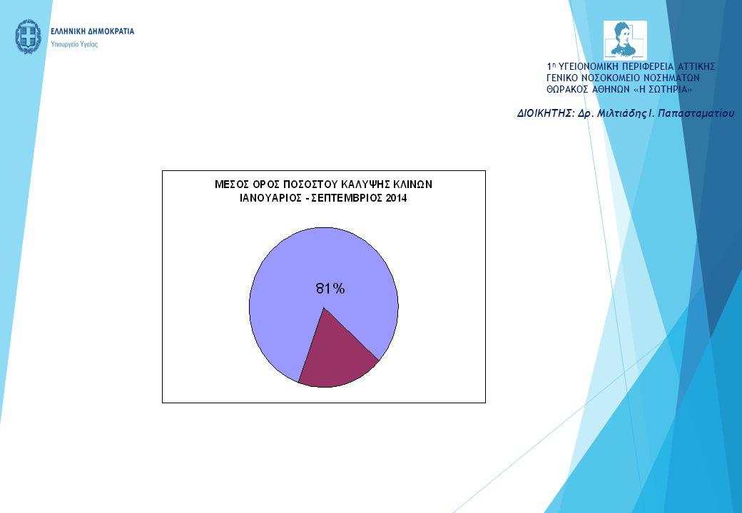 ΕΡΓΑ ΕΣΠΑ: ΤΙΤΛΟΣ ΠΡΑΞΗΣΠΟΣΟΣΤΑΔΙΟ ΕΞΕΛΙΞΗΣ Προμήθεια και Εγκατάσταση Αξονικού Τομογράφου 64 τομών 650.000 €  ΥΠΟΓΡΑΦΗ ΣΥΜΒΑΣΗΣ / ΠΑΡΑΛΑΒΗ Προμήθεια Εξοπλισμού ΤΕΠ (Υποέργο του Αξονικού) 245.000 €  ΥΠΟΓΡΑΦΗ ΣΥΜΒΑΣΗΣ Σύμβουλος ΕΣΠΑ25.000 €  ΥΠΟΓΡΑΦΗ ΣΥΜΒΑΣΗΣ / ΥΛΟΠΟΙΗΣΗ Εξοπλισμός Ξεν.