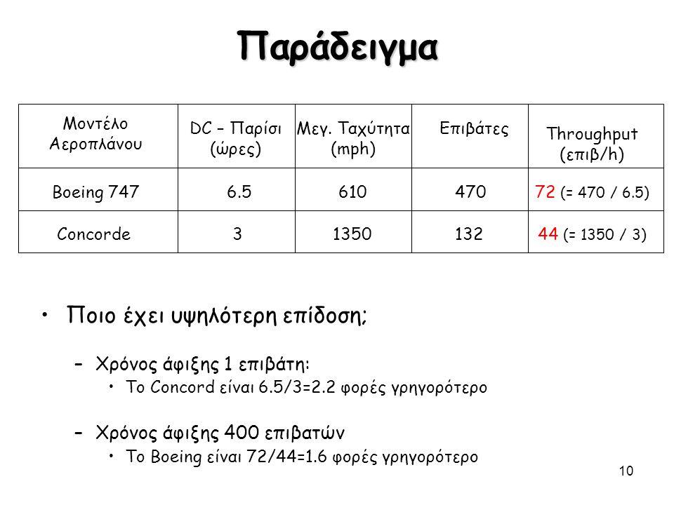 10 Παράδειγμα Ποιο έχει υψηλότερη επίδοση; –Χρόνος άφιξης 1 επιβάτη: Το Concord είναι 6.5/3=2.2 φορές γρηγορότερο –Χρόνος άφιξης 400 επιβατών Το Boein