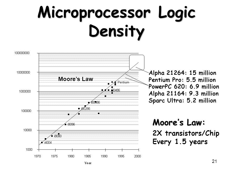 21 Microprocessor Logic Density Moore's Law: 2X transistors/Chip Every 1.5 years Alpha 21264: 15 million Pentium Pro: 5.5 million PowerPC 620: 6.9 mil