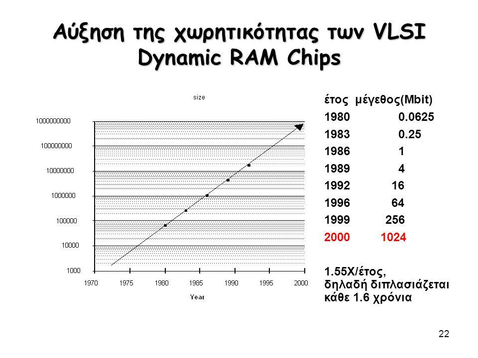 22 Αύξηση της χωρητικότητας των VLSI Dynamic RAM Chips έτος μέγεθος(Mbit) 19800.0625 19830.25 19861 19894 199216 199664 1999256 2000 1024 1.55X/έτος,