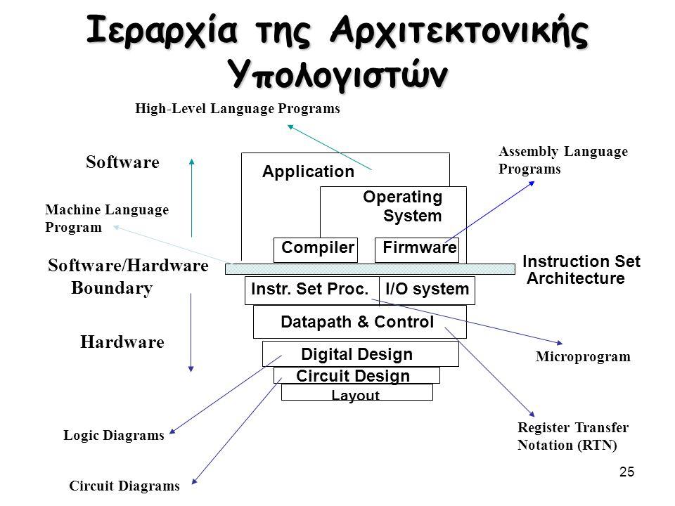 25 Ιεραρχία της Αρχιτεκτονικής Υπολογιστών I/O systemInstr. Set Proc. Compiler Operating System Application Digital Design Circuit Design Instruction