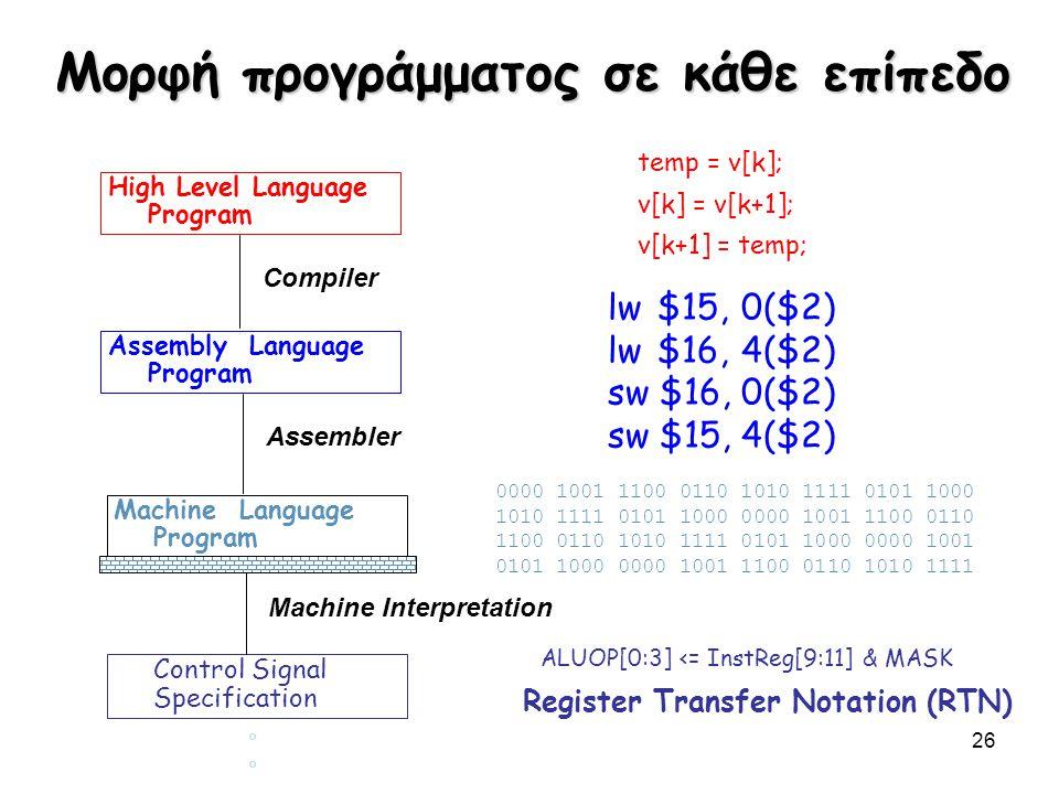 26 Μορφή προγράμματος σε κάθε επίπεδο High Level Language Program Assembly Language Program Machine Language Program Control Signal Specification Comp