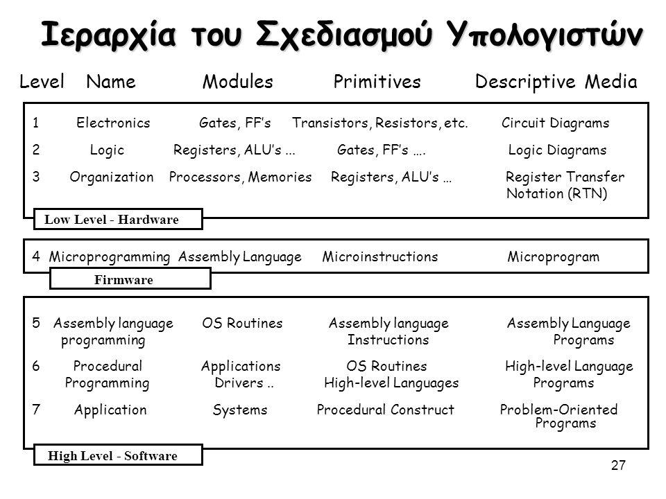 27 Ιεραρχία του Σχεδιασμού Υπολογιστών Level Name Modules Primitives Descriptive Media 1 Electronics Gates, FF's Transistors, Resistors, etc. Circuit
