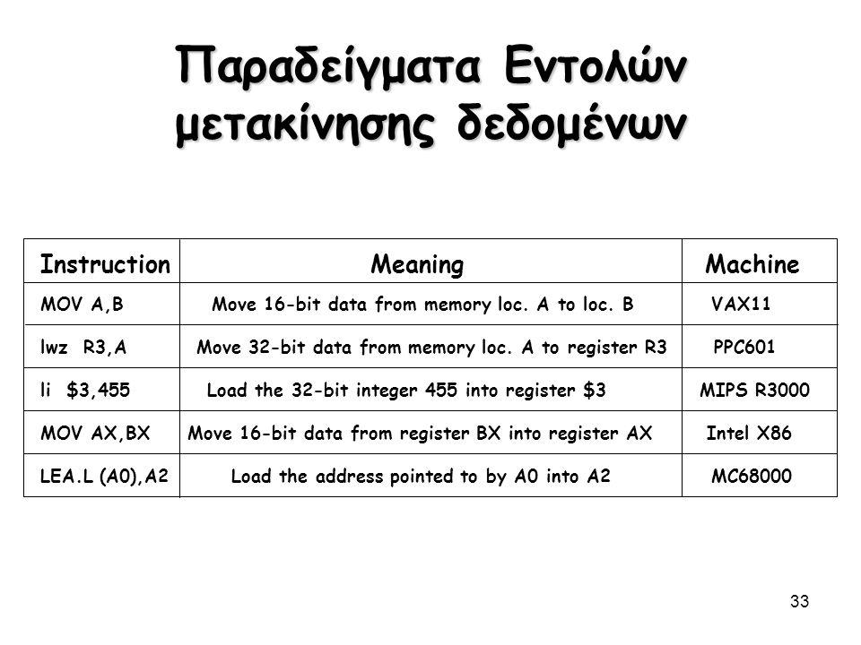 33 Παραδείγματα Εντολών μετακίνησης δεδομένων Instruction Meaning Machine MOV A,B Move 16-bit data from memory loc. A to loc. B VAX11 lwz R3,A Move 32