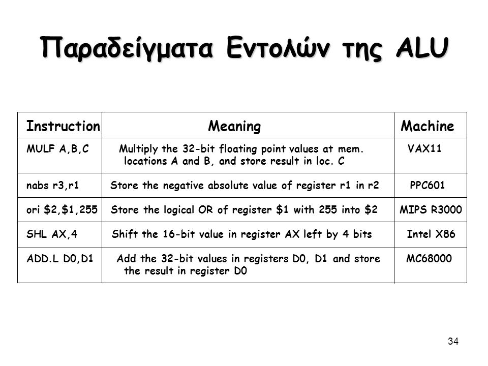 34 Παραδείγματα Εντολών της ALU Instruction Meaning Machine MULF A,B,C Multiply the 32-bit floating point values at mem. VAX11 locations A and B, and