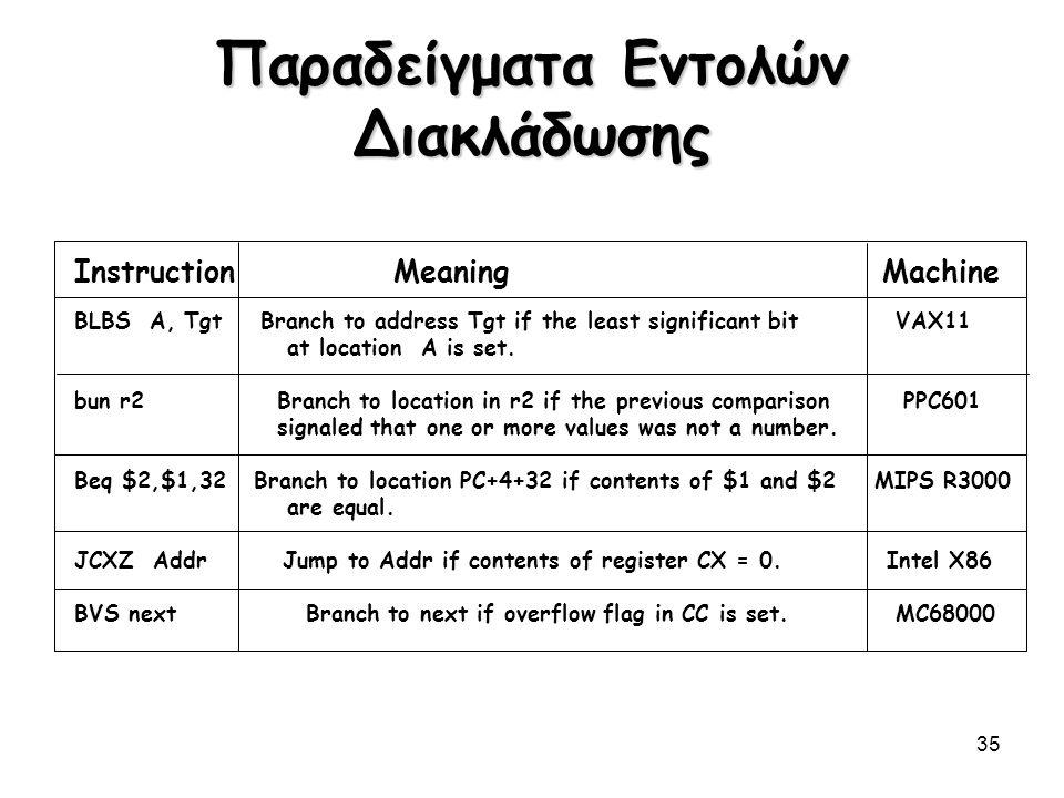 35 Παραδείγματα Εντολών Διακλάδωσης InstructionMeaning Machine BLBS A, Tgt Branch to address Tgt if the least significant bit VAX11 at location A is s