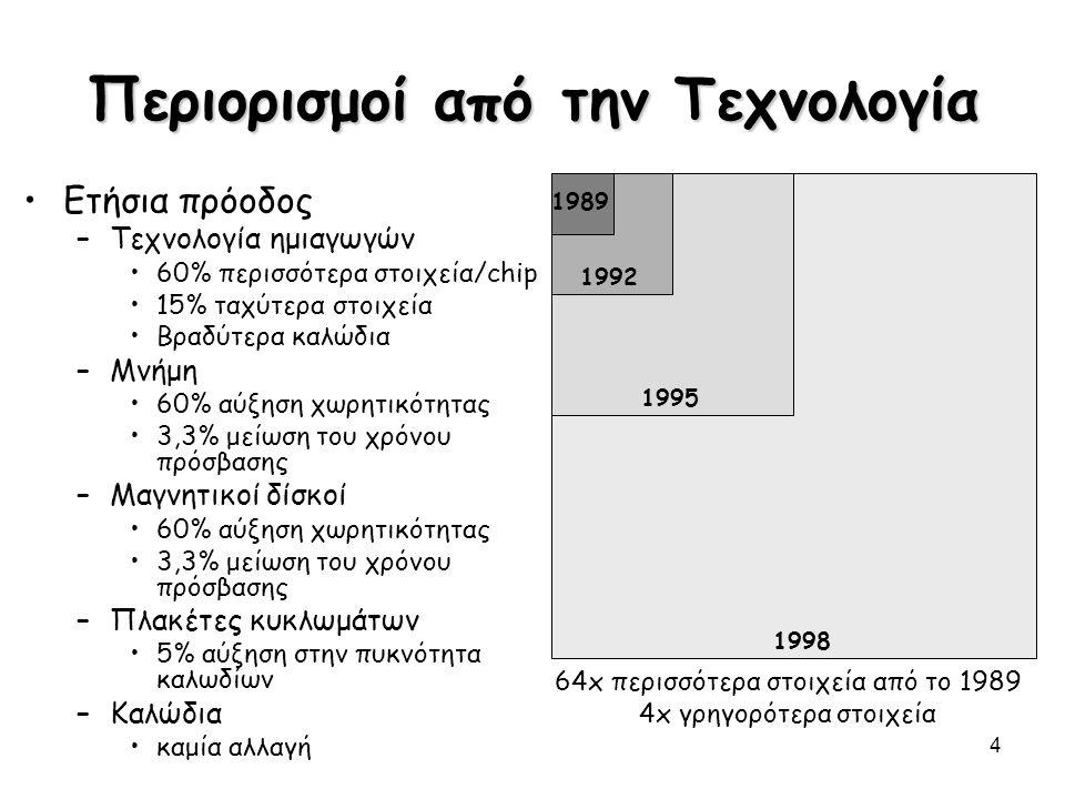 4 1998 1989 1992 1995 64x περισσότερα στοιχεία από το 1989 4x γρηγορότερα στοιχεία Περιορισμοί από την Τεχνολογία Ετήσια πρόοδος –Τεχνολογία ημιαγωγών