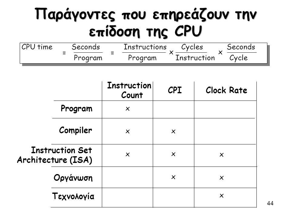 44 Παράγοντες που επηρεάζουν την επίδοση της CPU CPIClock Rate Instruction Count Program Compiler Οργάνωση Τεχνολογία Instruction Set Architecture (IS