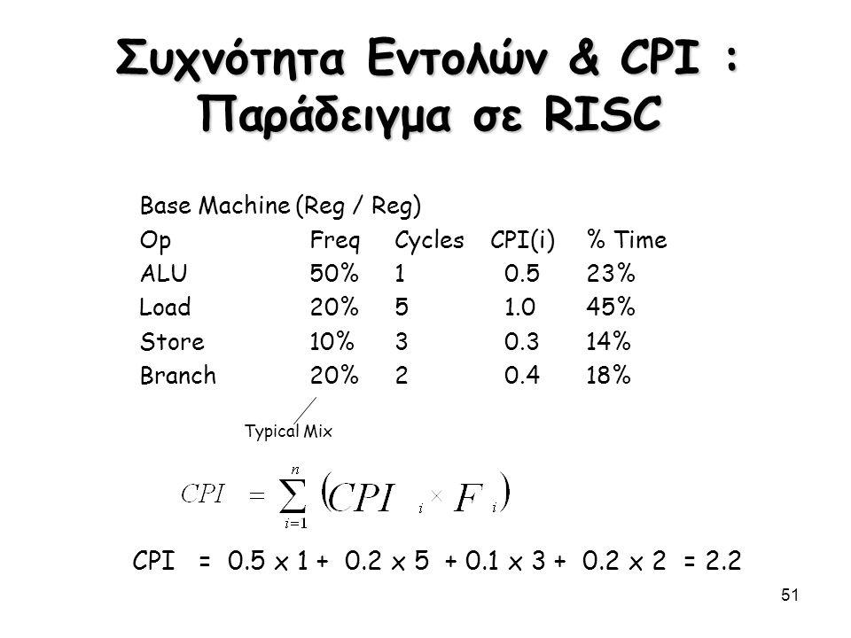 51 Συχνότητα Εντολών & CPI : Παράδειγμα σε RISC Typical Mix Base Machine (Reg / Reg) OpFreqCyclesCPI(i)% Time ALU50%1 0.523% Load20%5 1.045% Store10%3