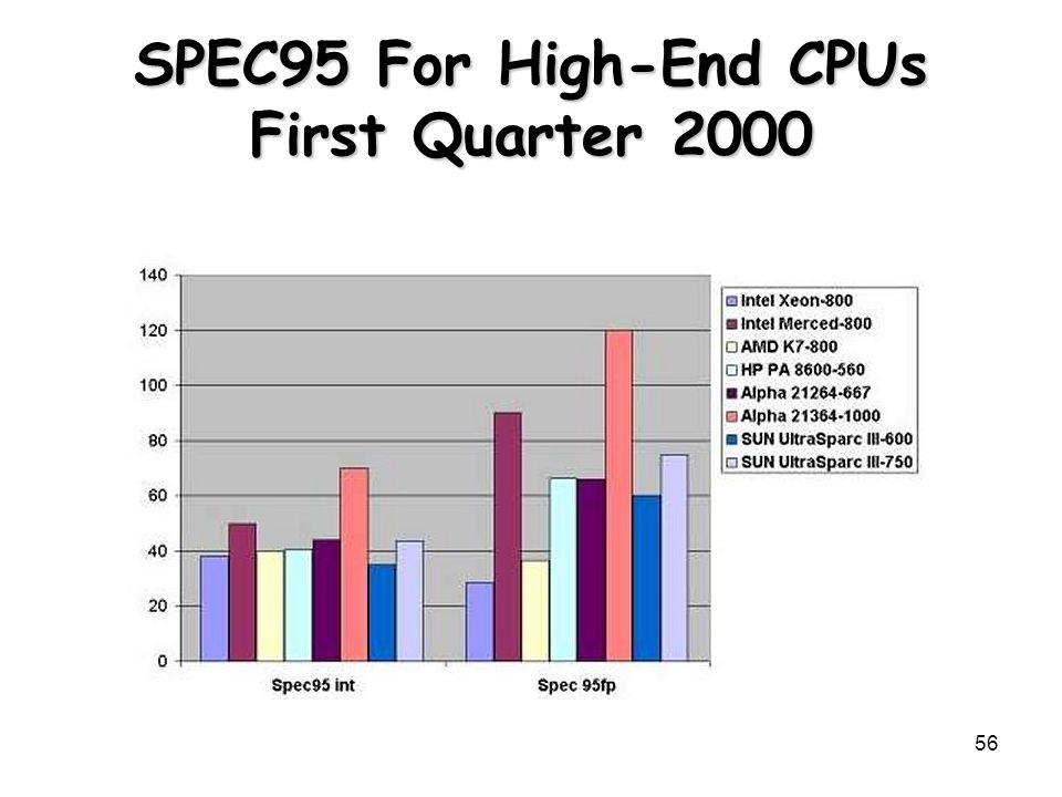 56 SPEC95 For High-End CPUs First Quarter 2000