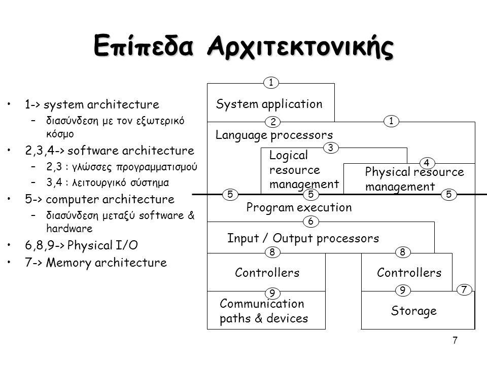 8 Επεξεργασία του Instruction Set Αρχιτεκτονική (ISA) - από την πλευρά του προγραμματιστή/μεταγλωτιστή –Λειτουργική εμφάνιση προς μέσο χρήστη / προγραμματιστή συστήματος –Opcodes, addressing modes, architected registers, IEEE floating point Υλοποίηση ( μ architecture) - από την πλευρά του σχεδιαστή επεξεργαστών –Λογική δομή και οργάνωση της αρχιτεκτονικής –Pipelining, functional units, caches, physical registers Πραγματοποίηση (Chip) - από την πλευρά του σχεδιαστή chip / συστημάτων –Φυσική δομή της υλοποίησης –Gates, cells, transistors, wires