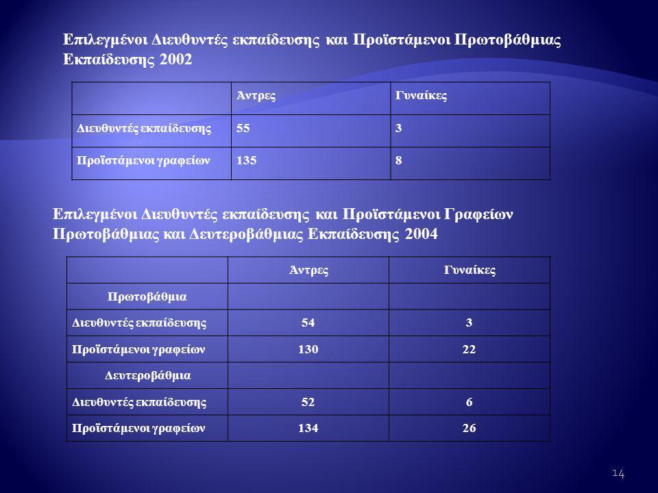 Επιλεγμένοι Διευθυντές εκπαίδευσης και Προϊστάμενοι Γραφείων Πρωτοβάθμιας και Δευτεροβάθμιας Εκπαίδευσης 2004 Επιλεγμένοι Διευθυντές εκπαίδευσης και Προϊστάμενοι Πρωτοβάθμιας Εκπαίδευσης 2002 ΆντρεςΓυναίκες Διευθυντές εκπαίδευσης553 Προϊστάμενοι γραφείων1358 ΆντρεςΓυναίκες Πρωτοβάθμια Διευθυντές εκπαίδευσης543 Προϊστάμενοι γραφείων13022 Δευτεροβάθμια Διευθυντές εκπαίδευσης526 Προϊστάμενοι γραφείων13426 14